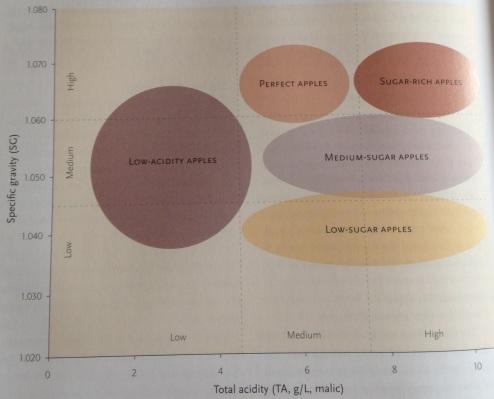 cider maker's handbook chart